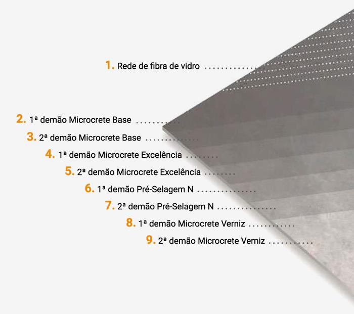 etapas aplicação microcimento